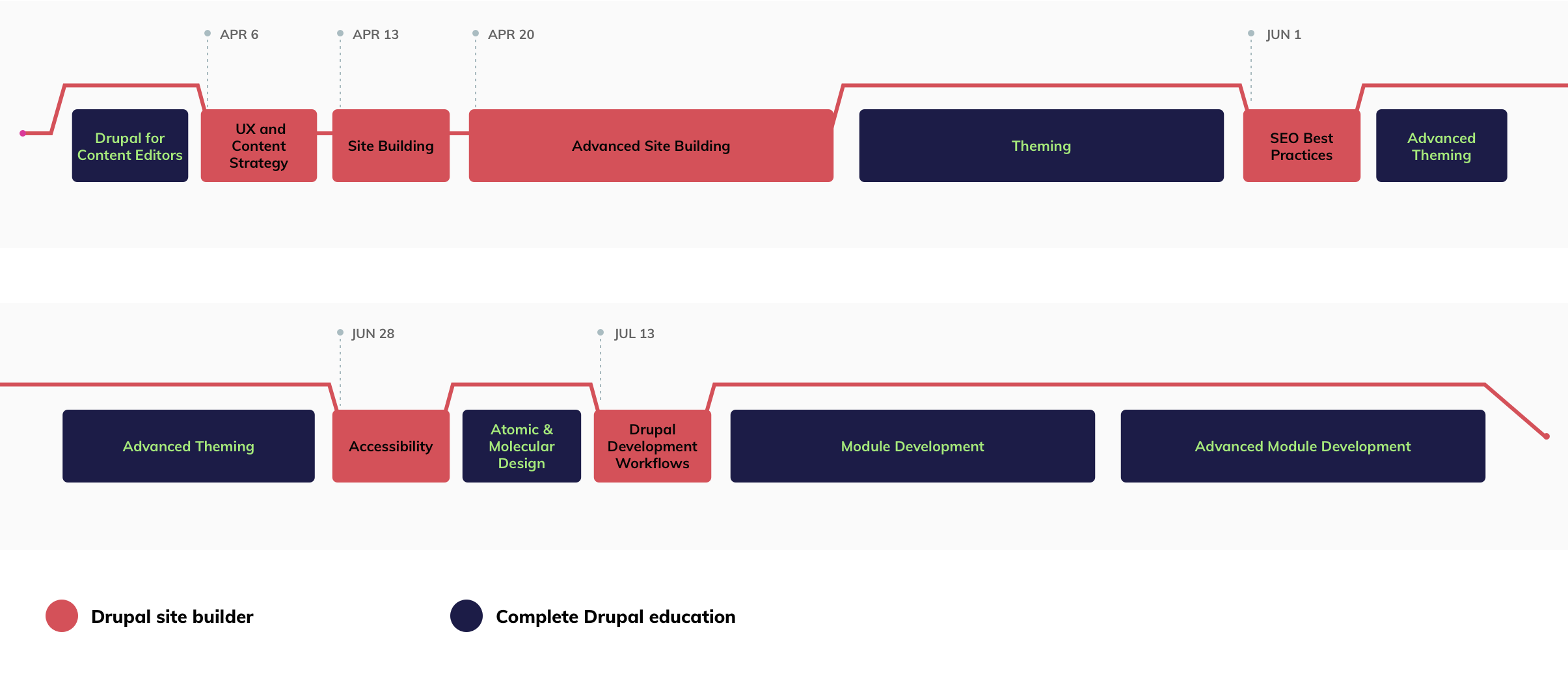 Drupal Site Builder Track graphic showing all courses and dates in order of appearance