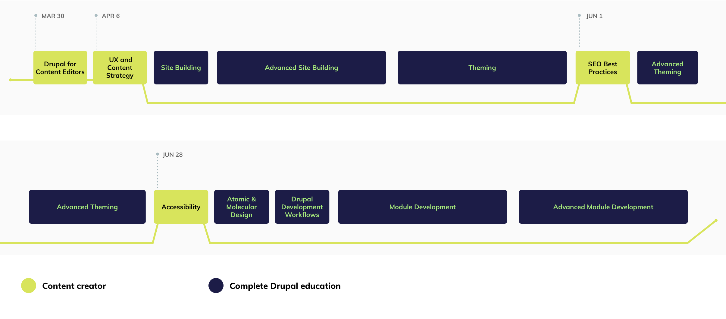 Drupal Content Creator Track graph showing courses and dates in order
