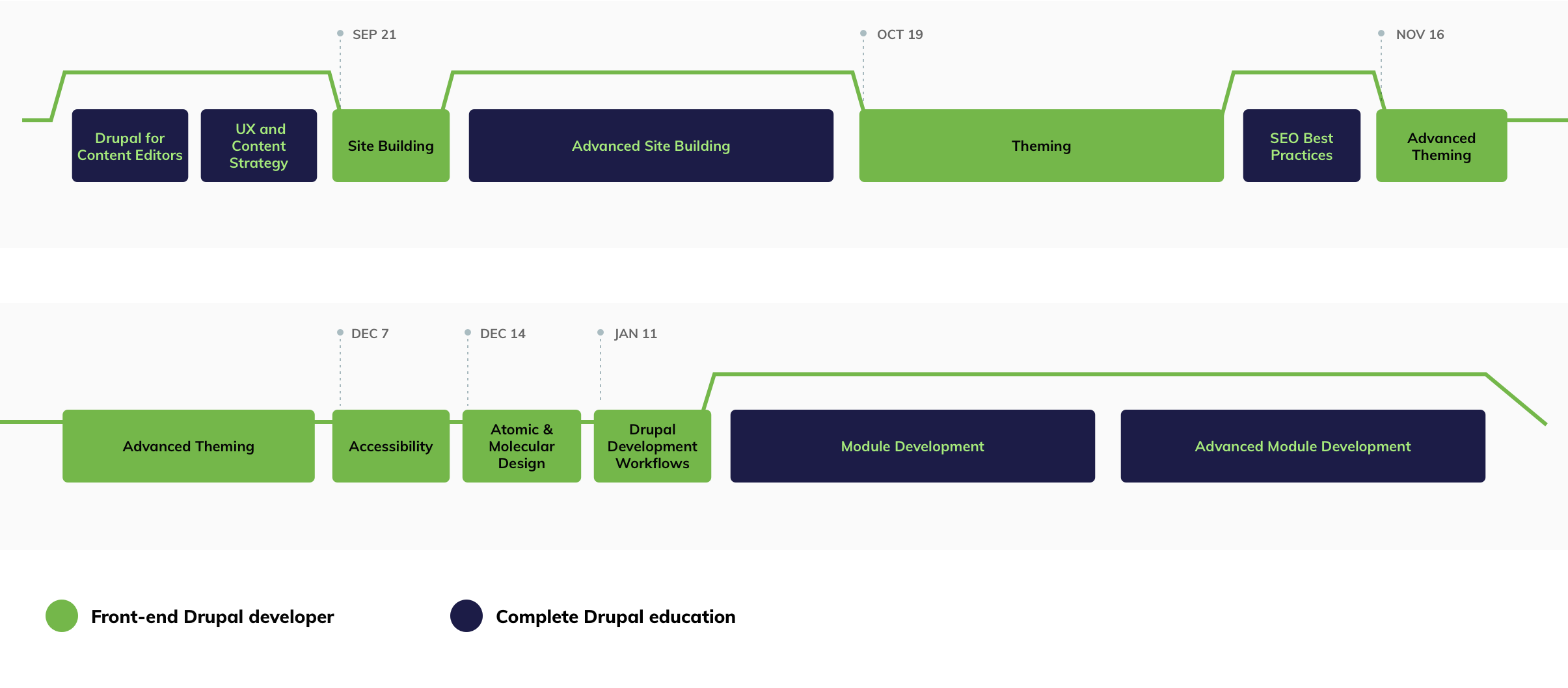 Front-end Drupal Developer Track graphic showing all courses and dates in order of appearance