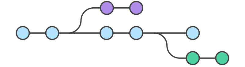 A diagram of the feature branches approach to git branching workflows