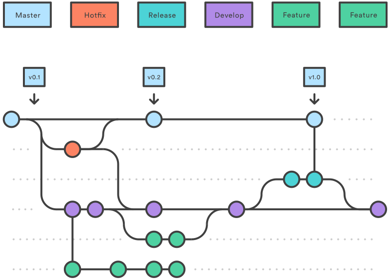 A diagram of the Gitflow method of git branch management