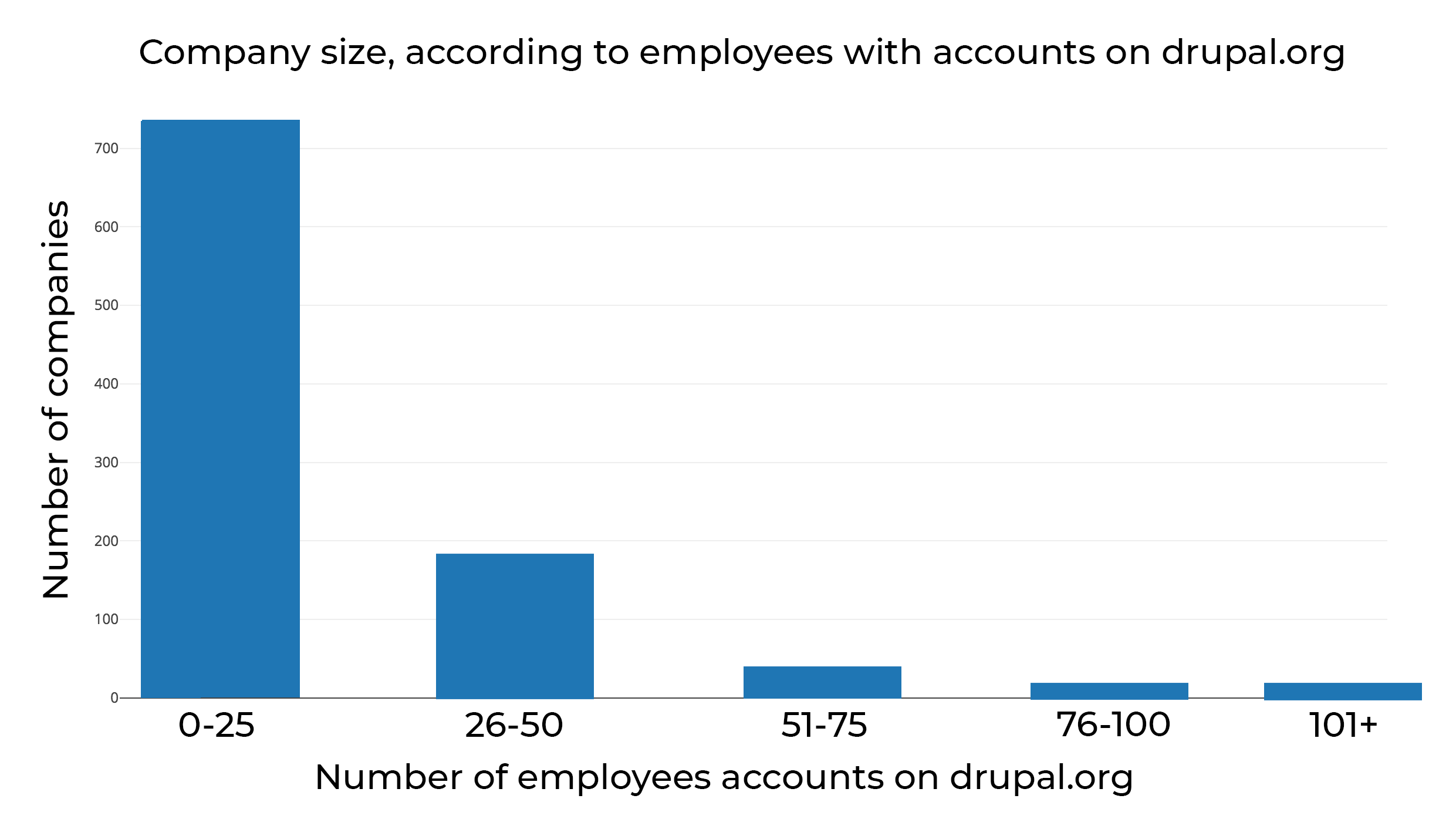 company numbers according to employees with accounts on drupal.org