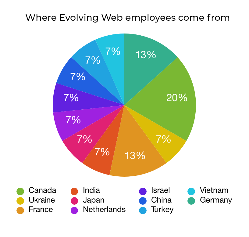 Where Evolving Web employees come from