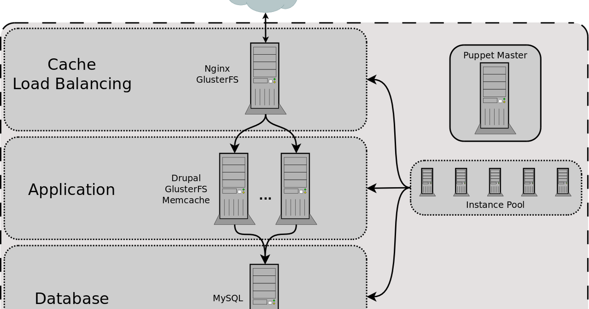 Drupal in the Cloud: Deploying on Rackspace with Nginx and